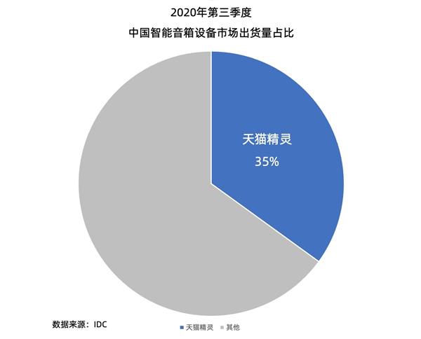 2020年Q3中国智能音箱出货量数据出炉:天猫精灵勇夺冠军