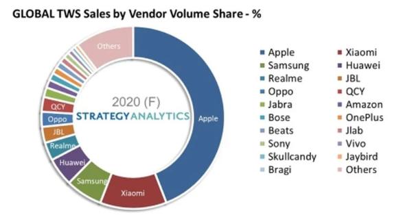 2020全球真无线蓝牙耳机:苹果保持领先地位 占近一半份额