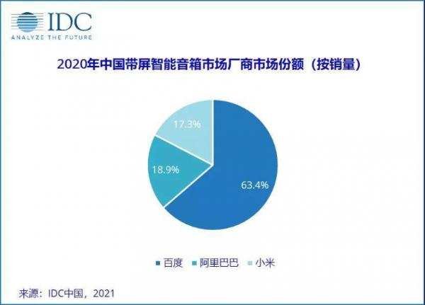 2020年中国智能音箱市场:天猫、百度、小米呈现三强争霸局面