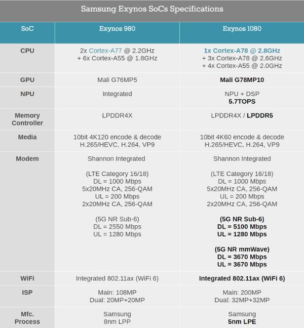 Exynos 1080实力如何?vivo X60 Pro性能体验