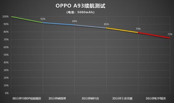 OPPO A93评测:轻薄大电池,续航手感全都有