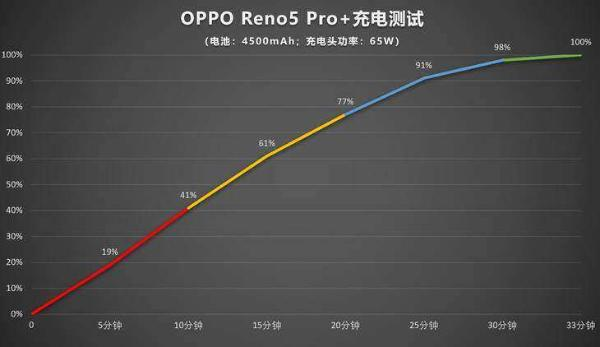 春天出游的好帮手!OPPO Reno5 系列很出色