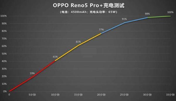 OPPO Reno5必看小技巧,让你智能出行更方便