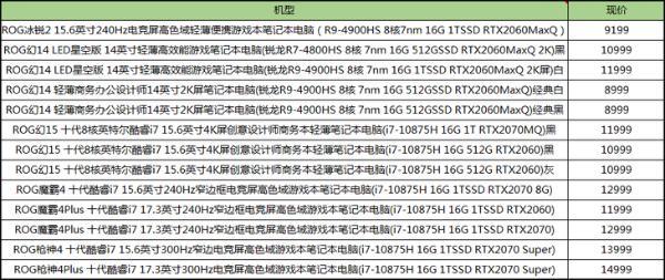 ROG十余款RTX20系列笔记本直降最高3000元