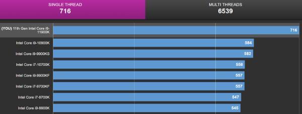 11900K的CPU-Z跑分再曝光:单核716分很强