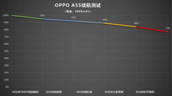 OPPO A55评测:超长续航的平价5G手机