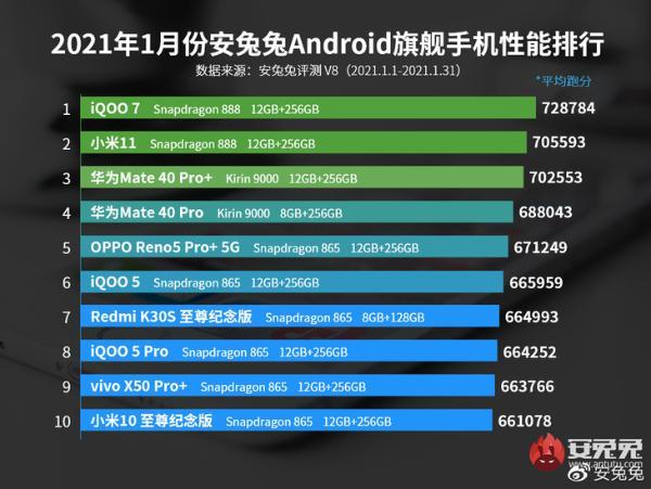 1月公布的安兔兔安卓手机性能排行榜iQOO 7高居榜首