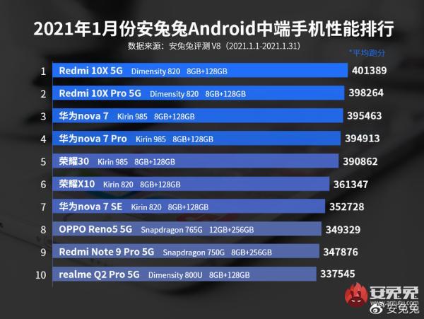 安兔兔1月安卓手机性能榜公布 iQOO 7登榜首