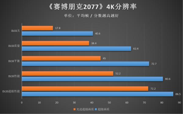 畅玩4K《赛博朋克2077》,iGame GeForce RTX 3080火神显卡体验