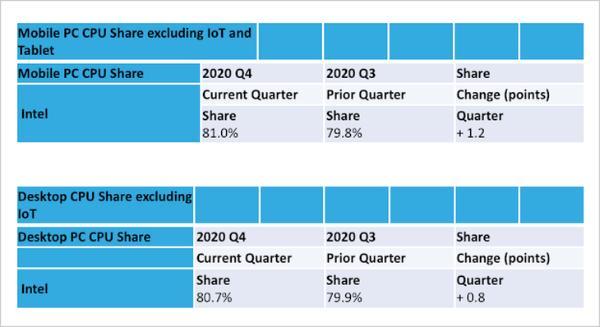 2020年第四季度全球CPU市场份额:英特尔仍遥遥领先