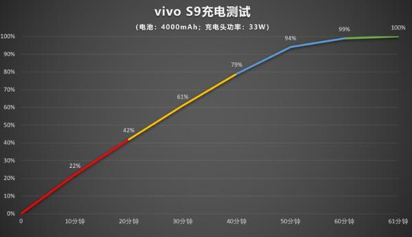 vivo S9评测:时尚轻薄机身,自拍效果真的好