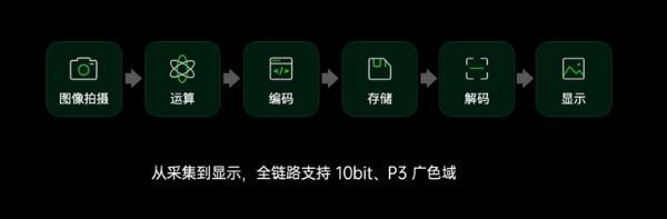 精彩不止10亿色,好屏旗舰首选OPPO Find X3系列