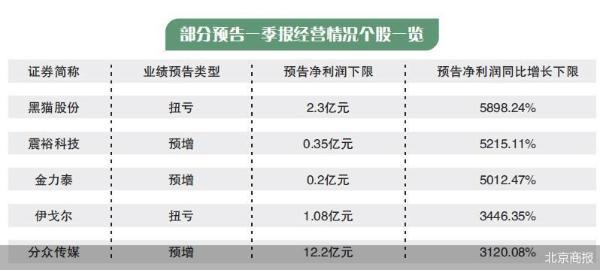 154股剧透一季报 青云科技等2股续亏