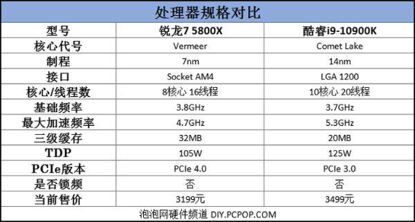 玩网游选AMD!R7 5800X力压i9-10900K