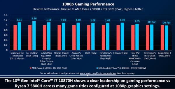 10870H游戏力压5800H:英特尔游戏本还是强!