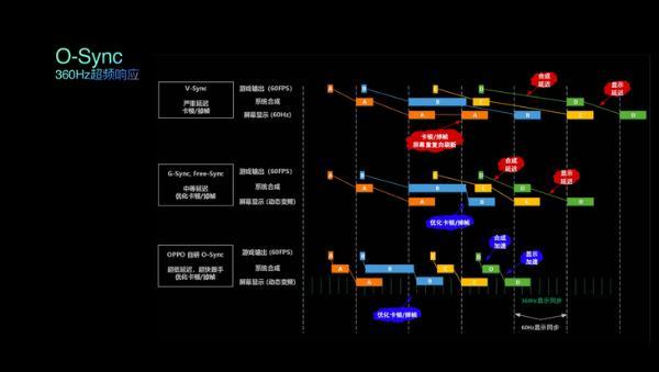 LTPO为何更省电?OPPO Find X3屏幕解析