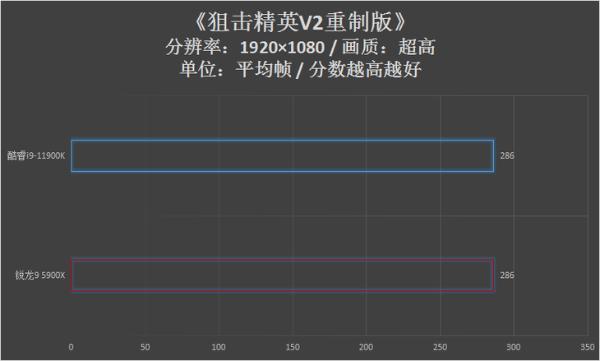 11900K游戏对决5900X:8核战12核完全不虚!