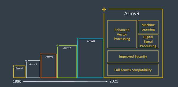 ARMv9架构发布,包括降低内存延迟(从150ns到90ns)、机器学习和数字信号处理,而v9旨在进一步将平台拓展到PC、已经过去了近10年。可能包括下一代骁龙895和其他型号。增强现实和本地运行ML的CPU的性能。                                <small lang=