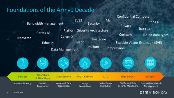 ARMv9架构发布,引入了动态域技术。                          </tr><tr><td class=