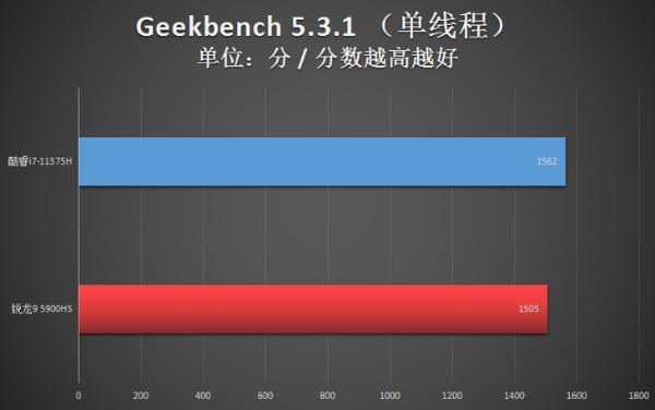 领跑便携型游戏本 英特尔H35平台走在了AMD前头