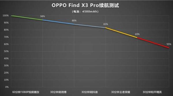 智能动态帧率,Find X3 Pro解决高刷屏电量焦虑