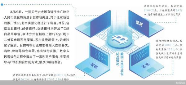 数字人民币试点提速:北京地区银行已开放