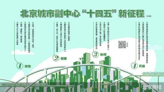"""详解北京城市副中心""""十四五""""路线图"""