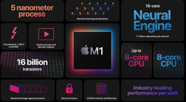 苹果M2芯片将在本月投产,预计下半年有新产品亮相