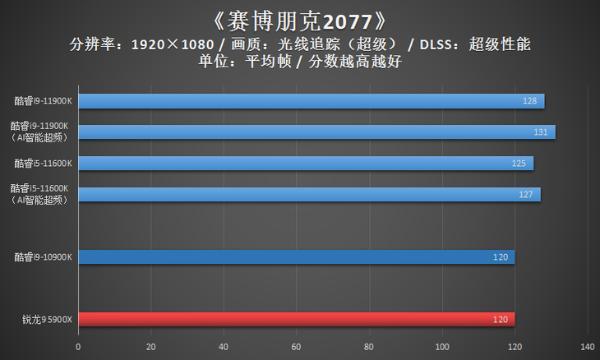 畅玩赛博朋克2077 主板的稳定输出也至关重要!