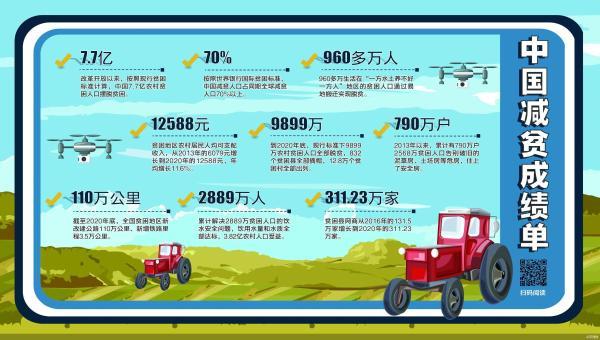 中国减贫攻略:精准扶贫+长效防返贫