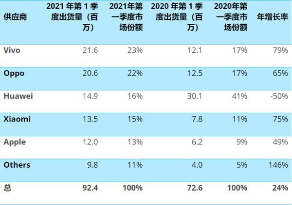 2021Q1国内手机销量:vivo登顶,华为退居第三