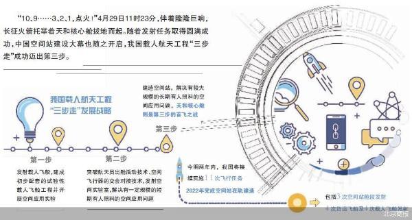 天和核心舱出征 中国空间站扬帆起航