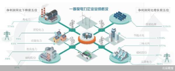 传统能源承压 电力企业转型迫在眉睫