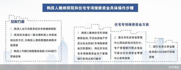 北京明令禁止开发商代收契税或专项维修金