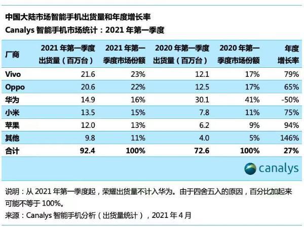 2021年一季度中国手机市场排名出炉:vivo第一,同比增长79%