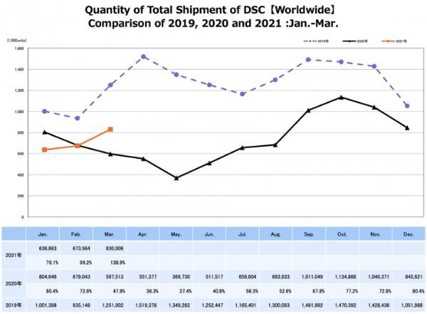 市场回暖还是回光返照? 三月相机市场销售额最高增长了82%