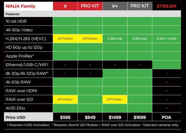 支持8K和120帧4K RAW外录 阿童木Ninja V+正式发布