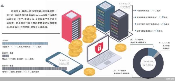 加密第一股Coinbase被高估了吗