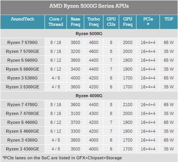 AMD锐龙5000G系列APU发布:全系Zen3架构