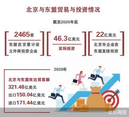 东盟在京实际投资46.3亿美元