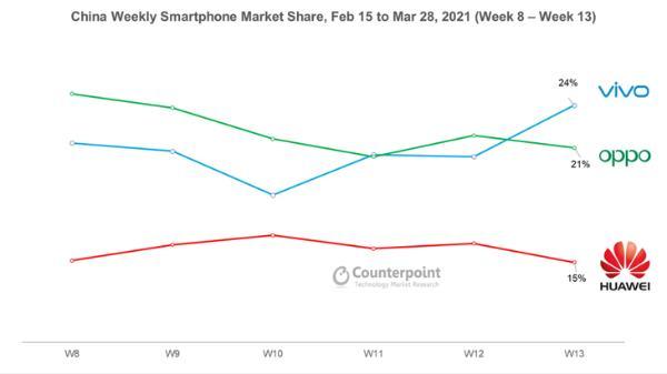 首次登顶!vivo成为中国智能手机市场份额第一