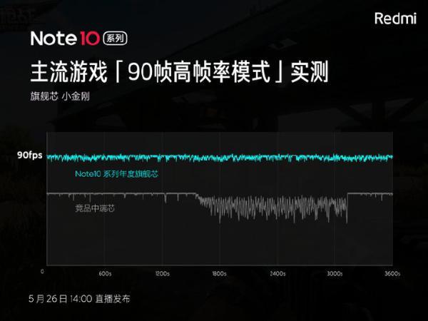搭载年度旗舰芯,Redmi Note10系列支持8款游戏高帧率
