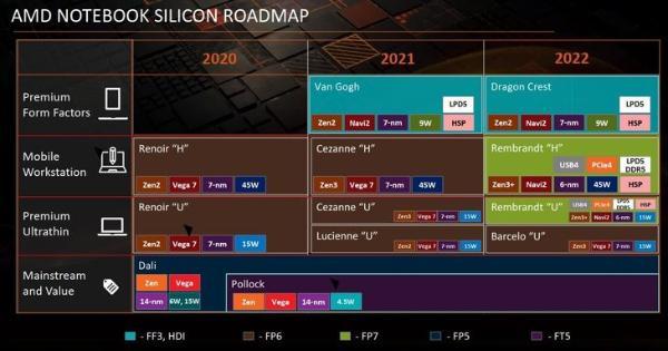 AMD ZEN3+移动处理器明年上:集成显卡换新了