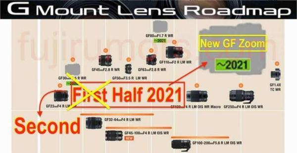 富士更便宜的中画幅GF变焦镜头延迟到下半年发布