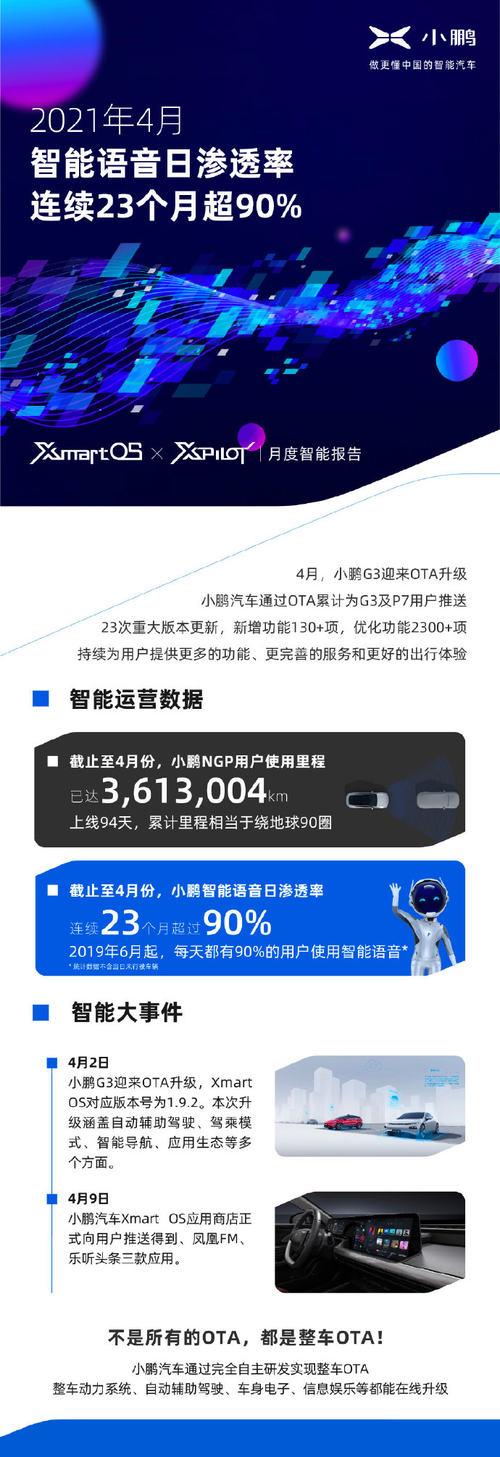 小鹏汽车4月智能报告发布