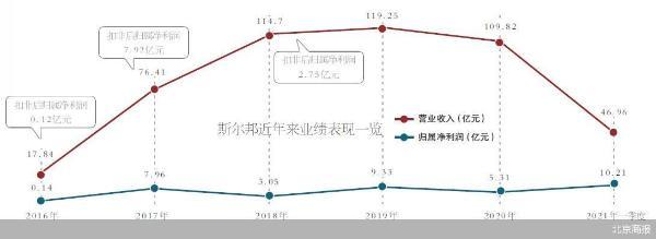 """东方盛虹拟购斯尔邦 标的曾现业绩""""画饼"""""""
