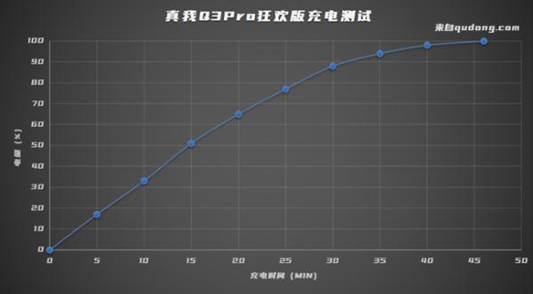 真我Q3 Pro狂欢版评测:千元机皇惊喜焕新 续航、自拍大升级