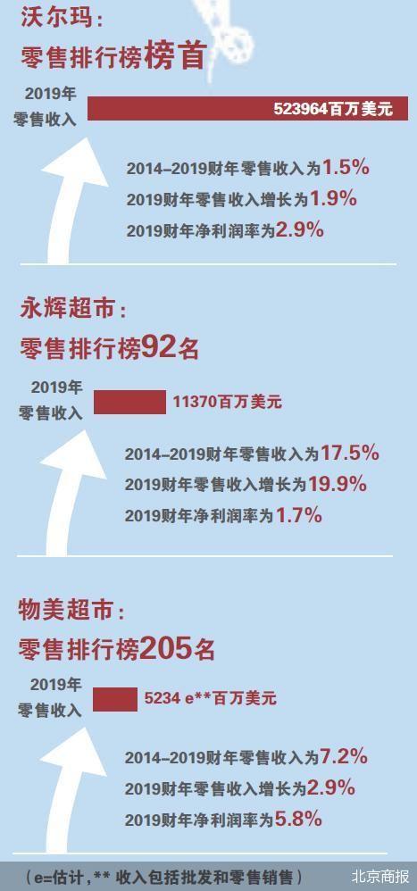 """重庆百货""""落榜"""" 零售企业的进与退"""