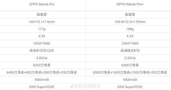 OPPO Reno6系列爆料信息汇总 性能影像新升级