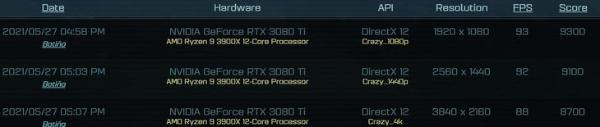 RTX3080Ti显卡游戏性能曝光 6月初便登场